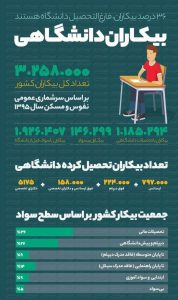 بیکاری فارغ التحصیلان